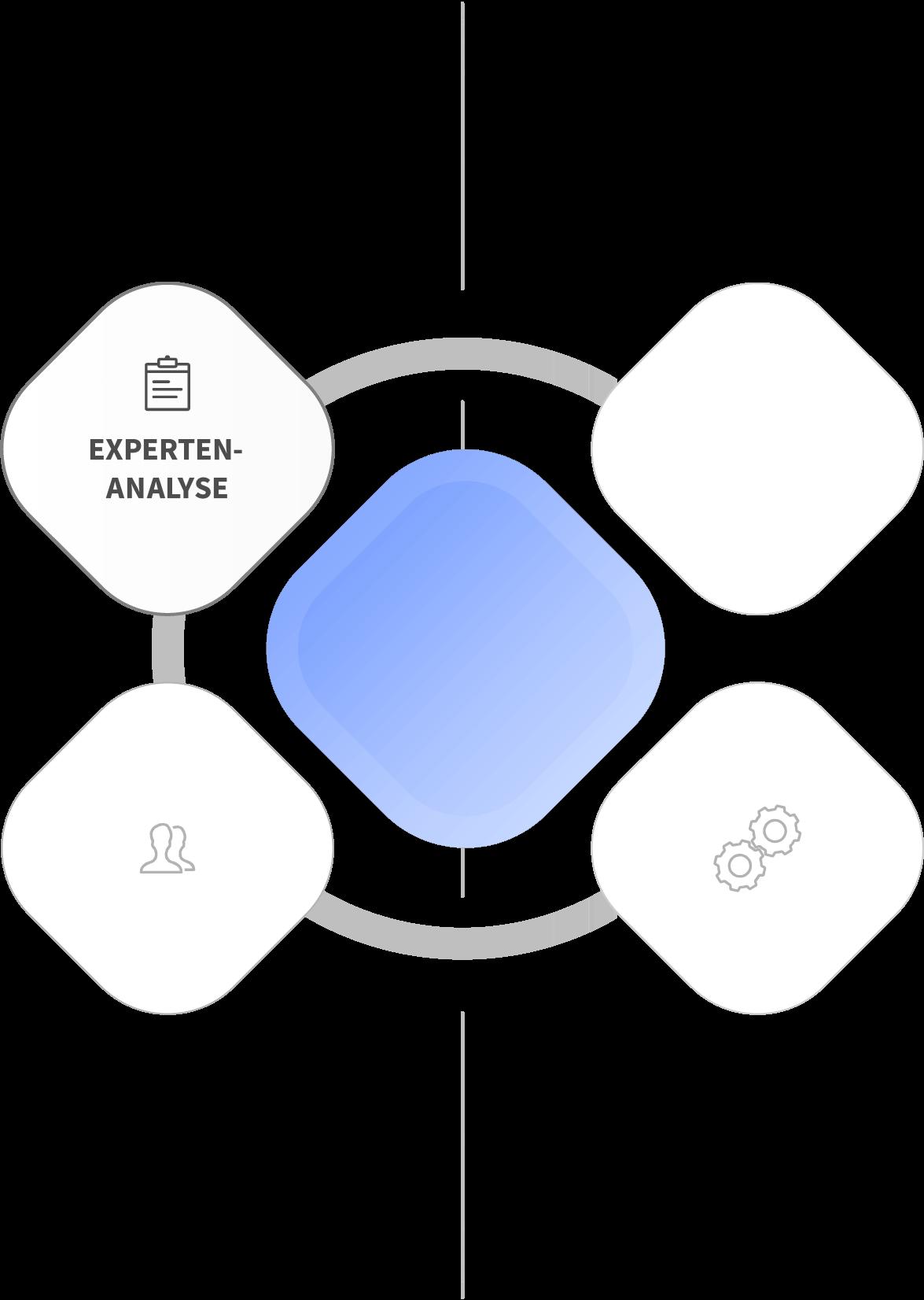 Usability Engineering - Services - Expertenanalyse