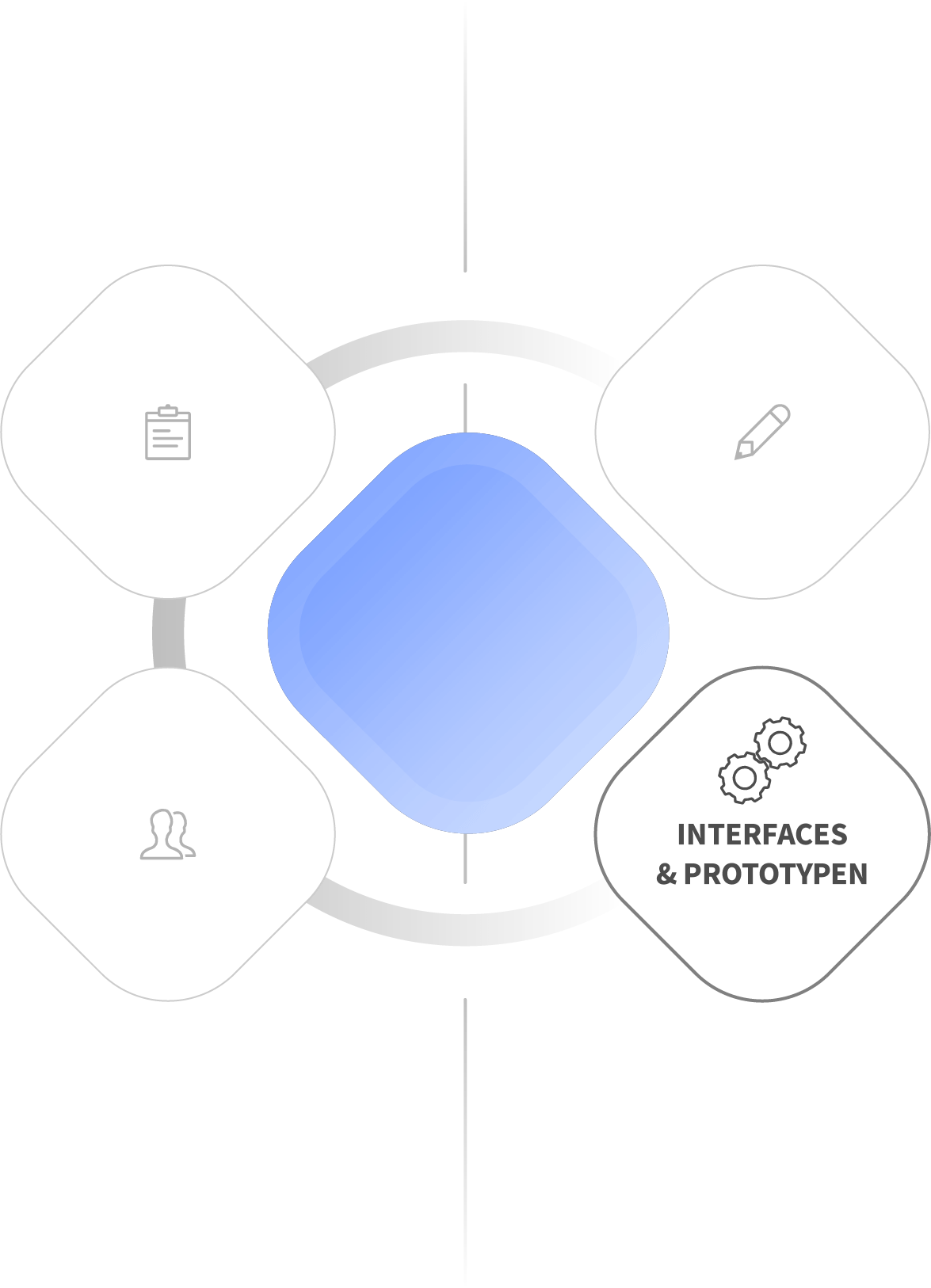 Usability Engineering - Services - Interfaces & Prototypen