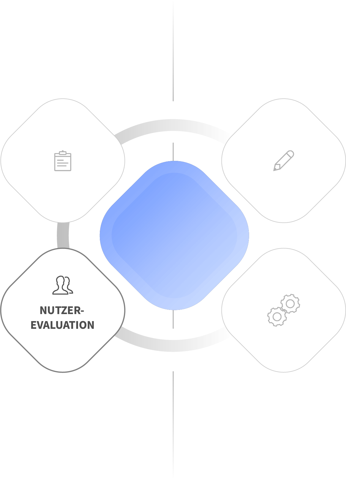 Usability Engineering - Services - Nutzerevaluation