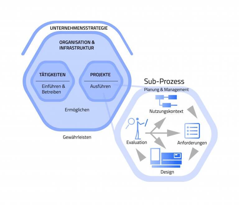 Nutzerzentrierter Entwicklungsprozess
